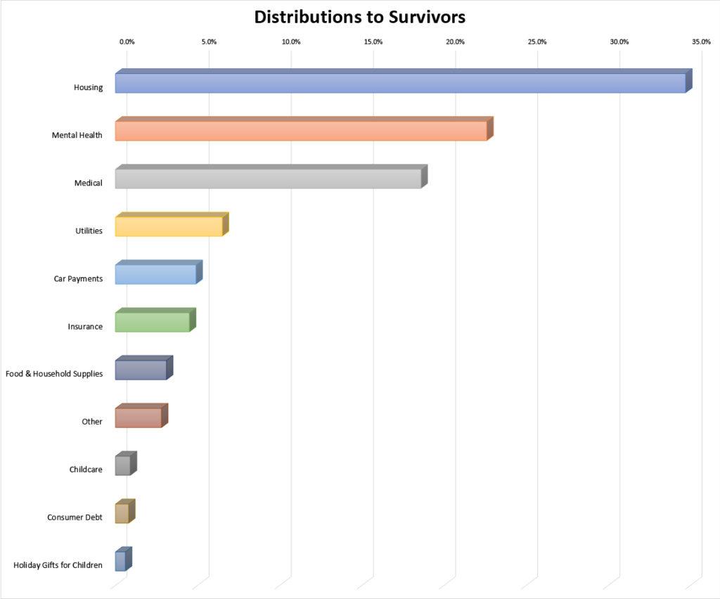Distribution Chart