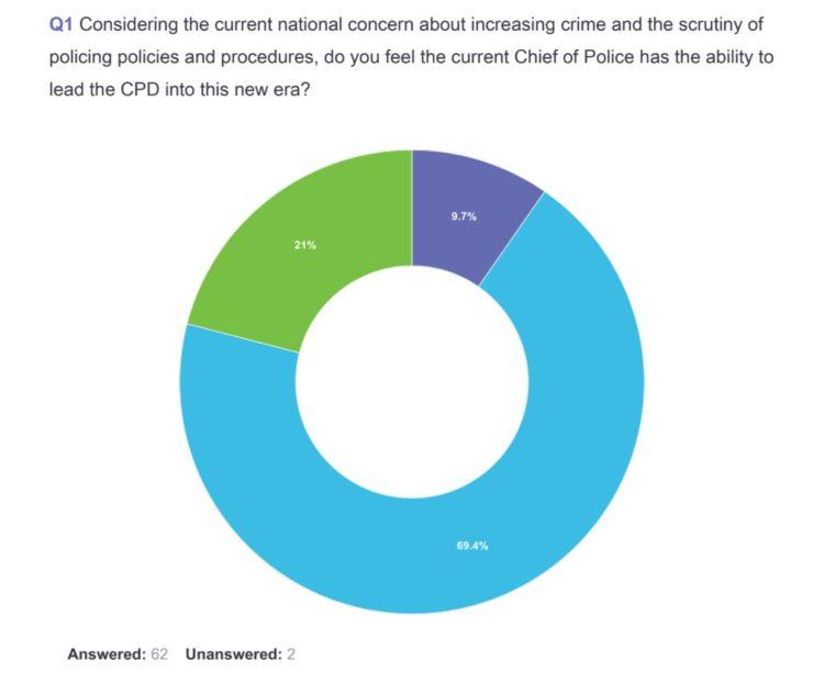 PBA survey
